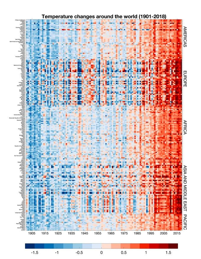 die streifengrafik des Klimawandel